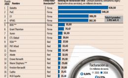 VIR AUDIT entra al Top 20 del rànking espanyol de firmes d'auditoria
